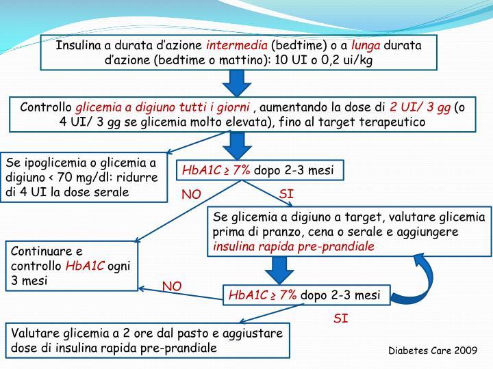 Insulina a durata d'azione