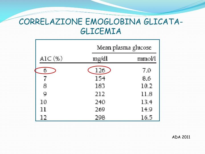 CORRELAZIONE EMOGLOBINA GLICATA-GLICEMIA
