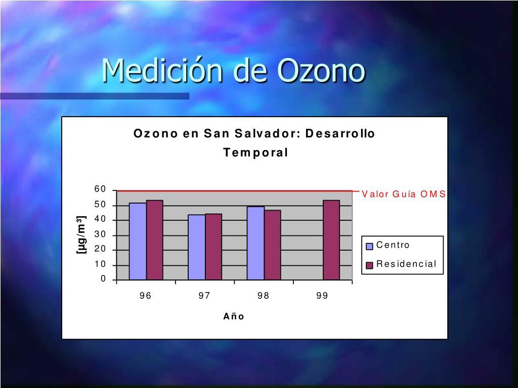 Medición de Ozono