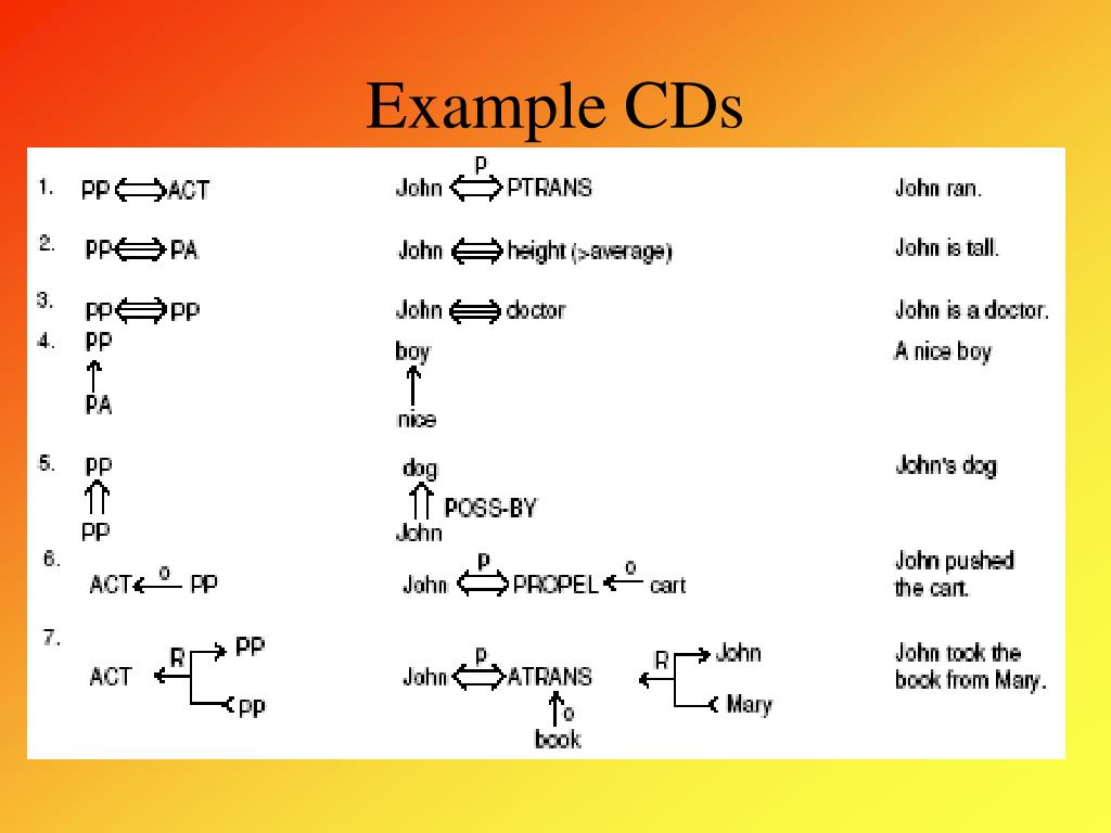 Example CDs