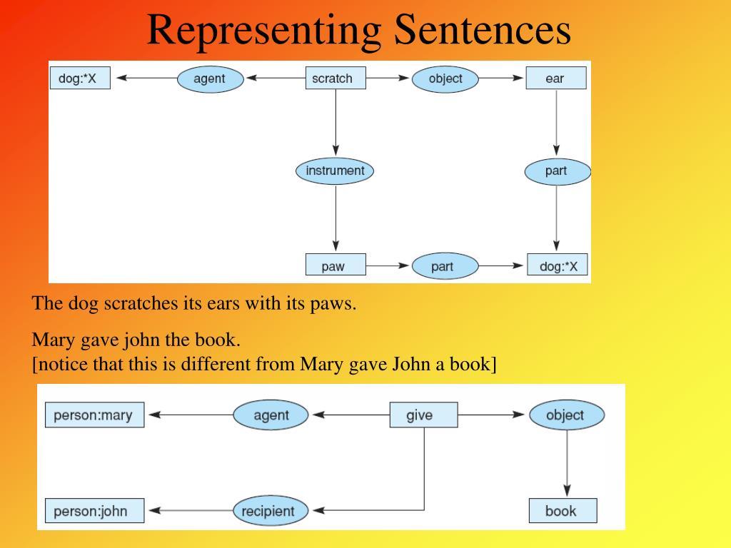 Representing Sentences