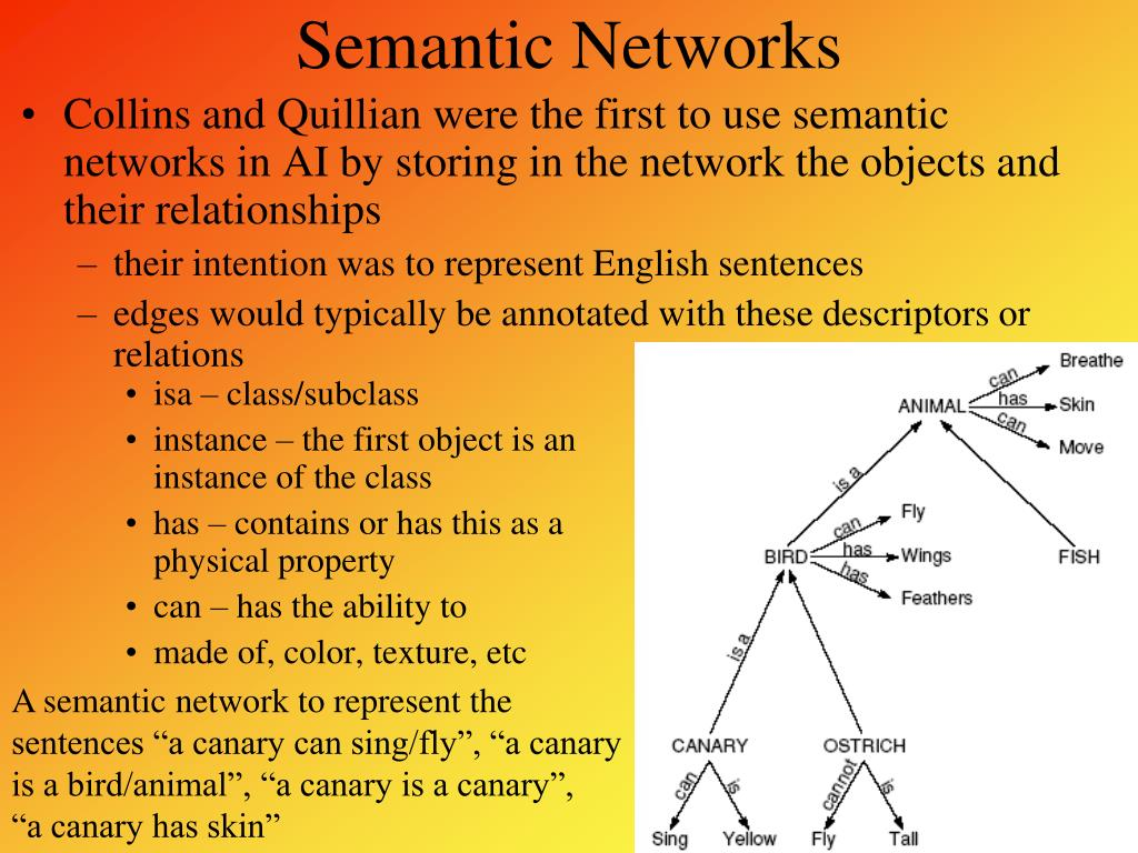 Collins and Quillian were the first to use semantic networks in AI by storing in the network the objects and their relationships
