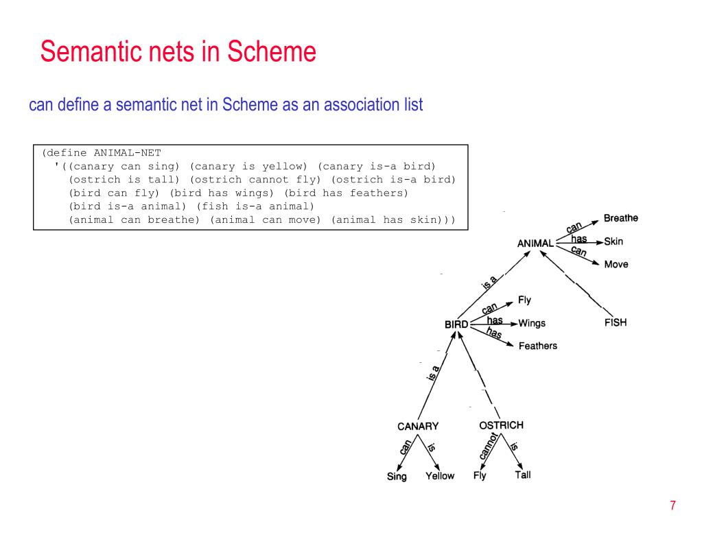Semantic nets in Scheme