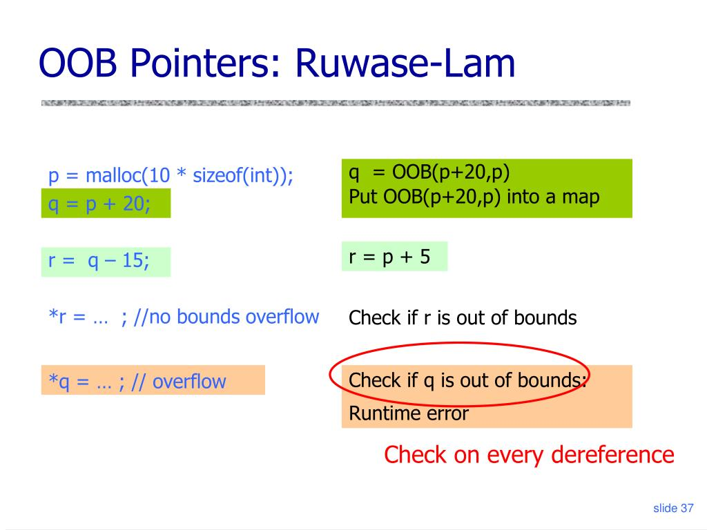 OOB Pointers: Ruwase-Lam