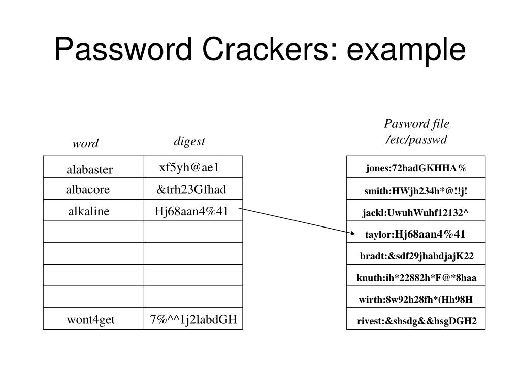 Password Crackers: example