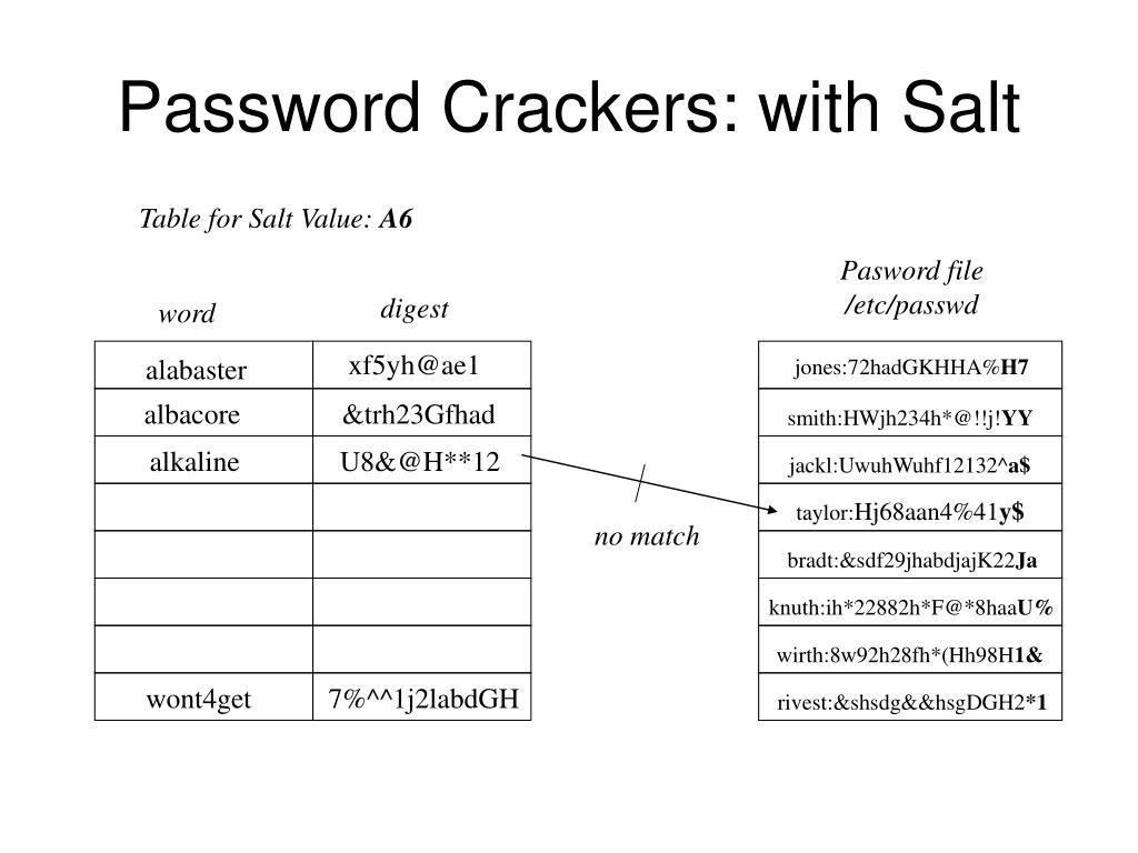 Password Crackers: with Salt