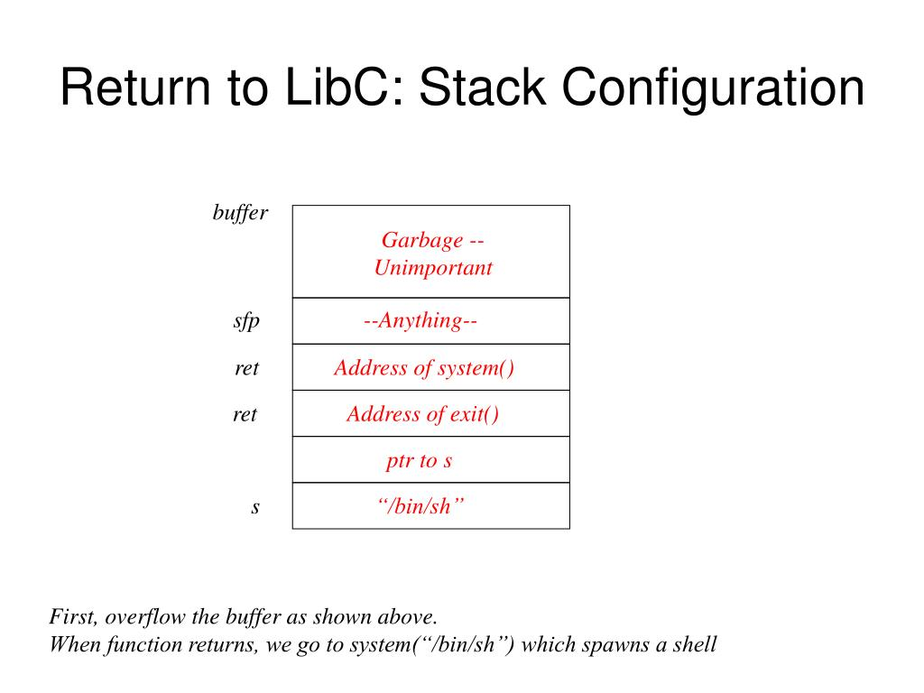Return to LibC: Stack Configuration