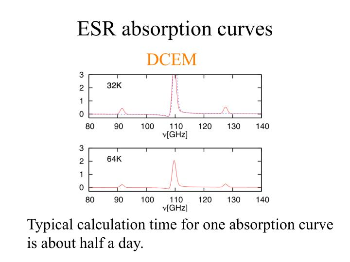 ESR absorption curves