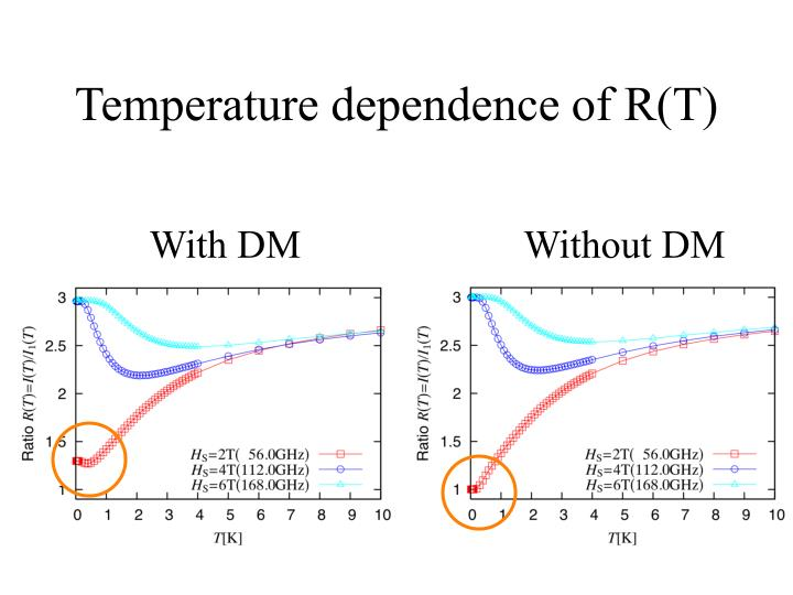 Temperature dependence of R(T)