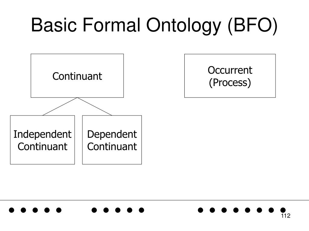 Basic Formal Ontology (BFO)