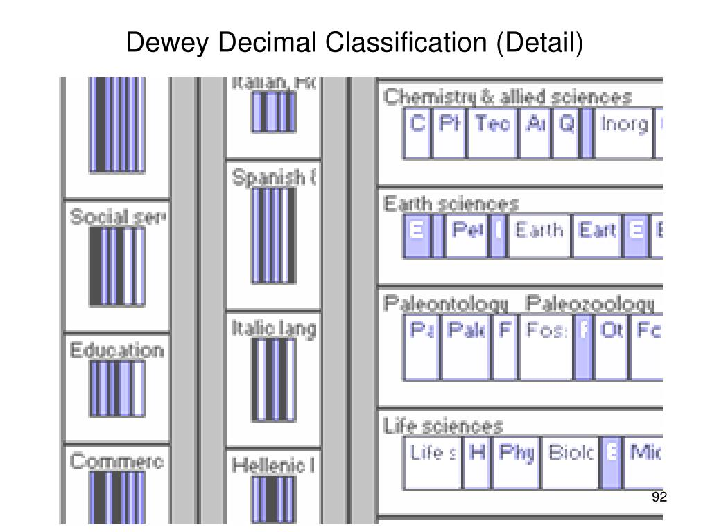 Dewey Decimal Classification (Detail)