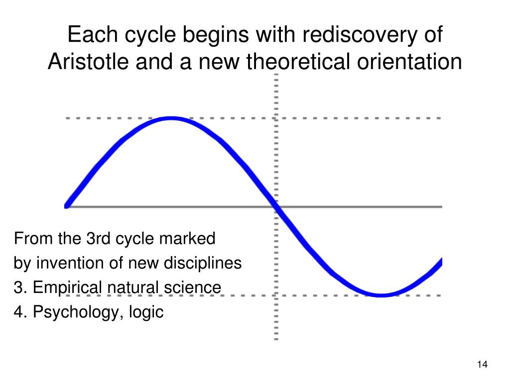 Each cycle begins with rediscovery of Aristotle and a new theoretical orientation