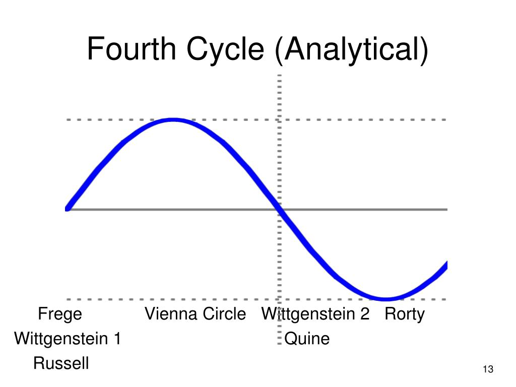 Fourth Cycle (Analytical)