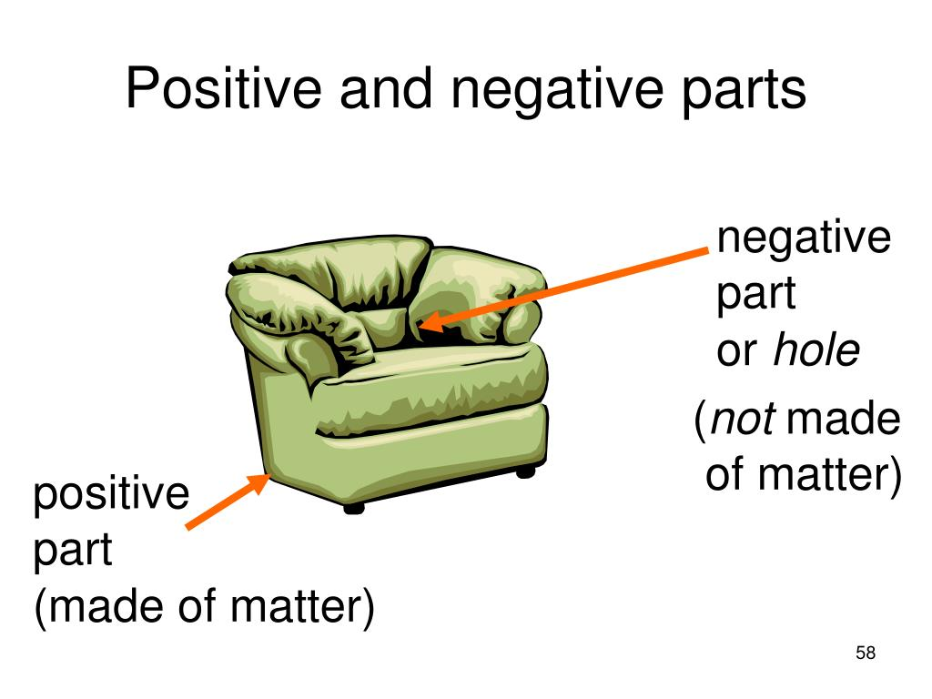 Positive and negative parts