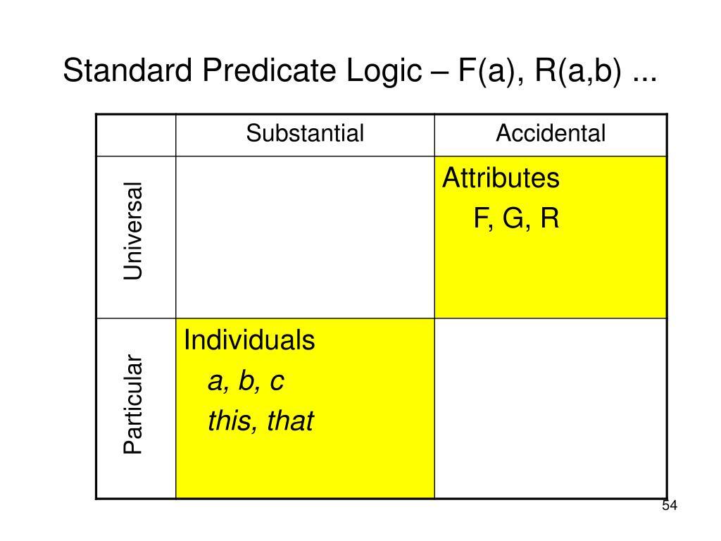 Standard Predicate Logic – F(a), R(a,b) ...