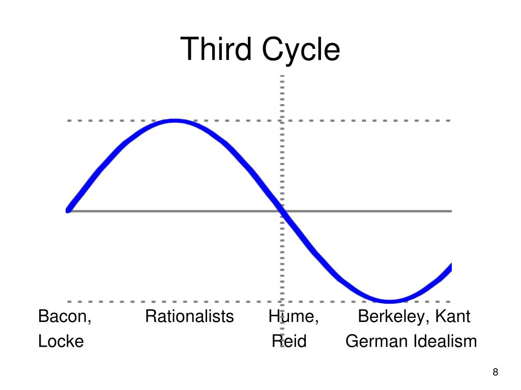 Third Cycle