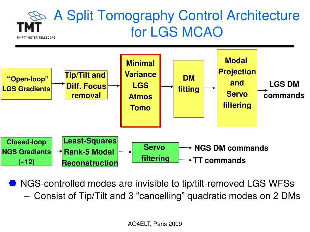 A Split Tomography Control Architecture for LGS MCAO