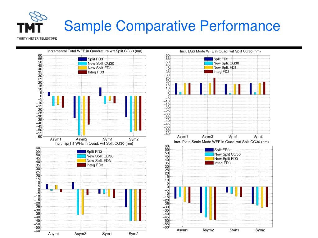 Sample Comparative Performance