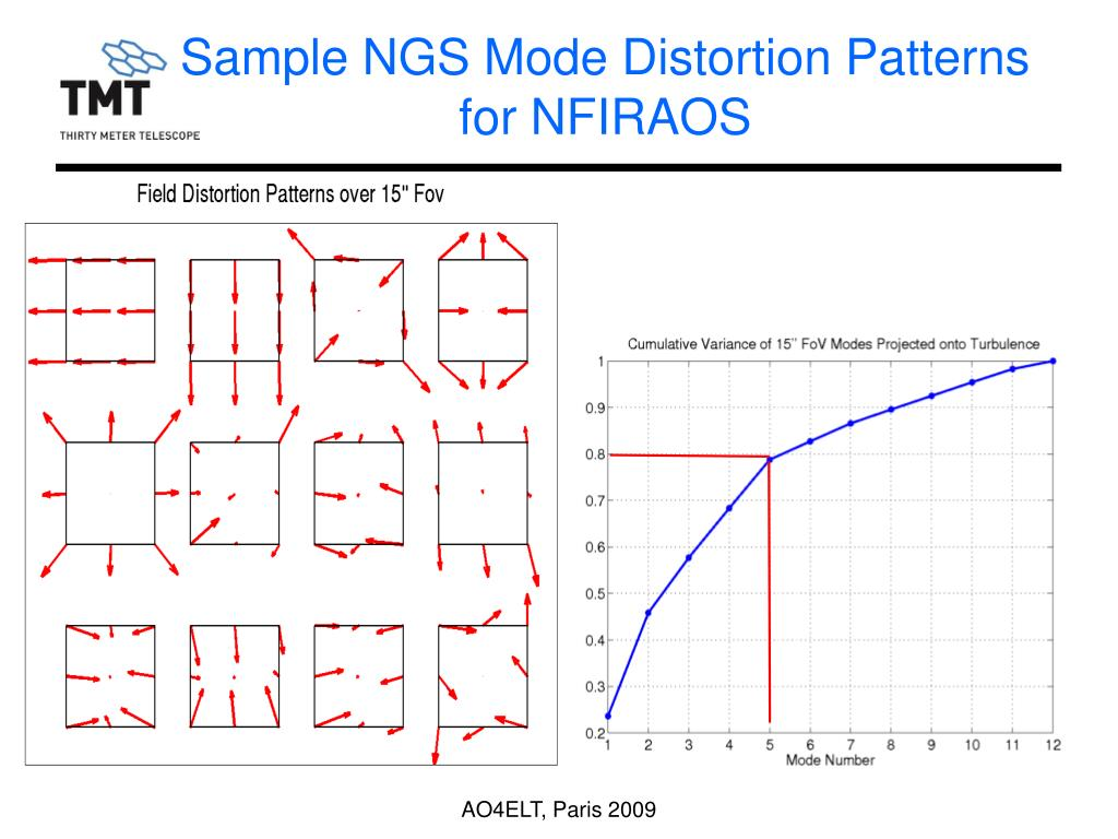 Sample NGS Mode Distortion Patterns