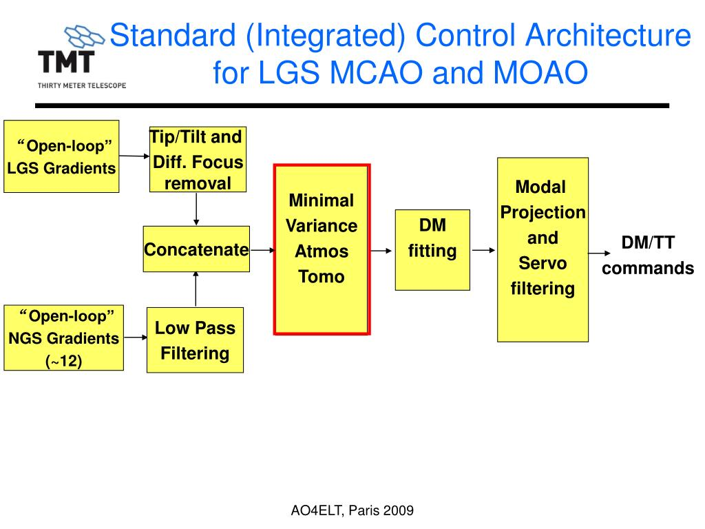 Standard (Integrated) Control Architecture
