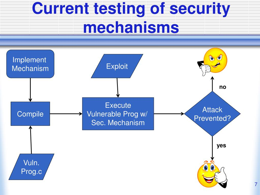 Current testing of security mechanisms