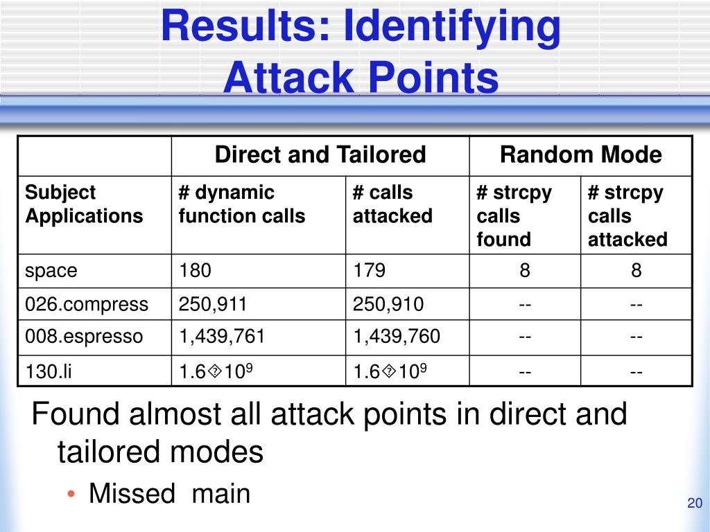 Results: Identifying