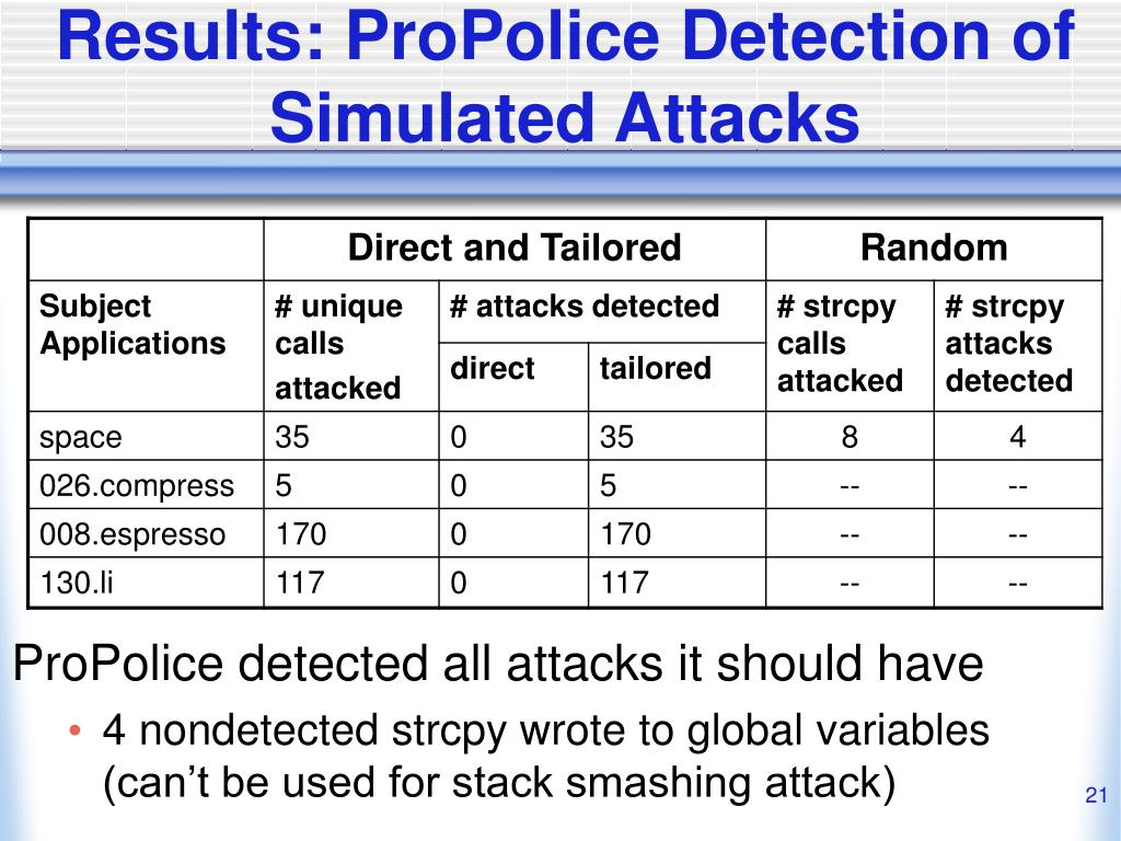 Results: ProPolice Detection of Simulated Attacks