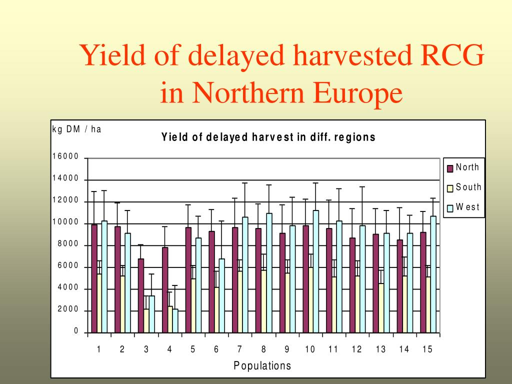 Yield of delayed harvested RCG in Northern Europe
