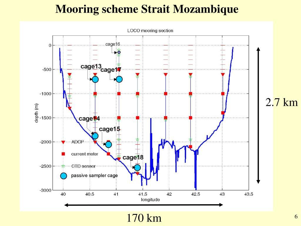 Mooring scheme Strait Mozambique