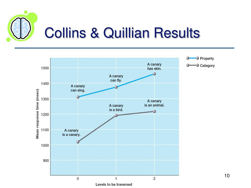 Collins & Quillian Results