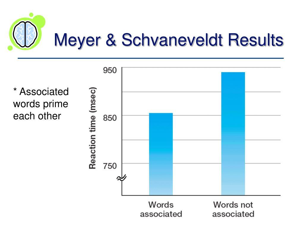 Meyer & Schvaneveldt Results