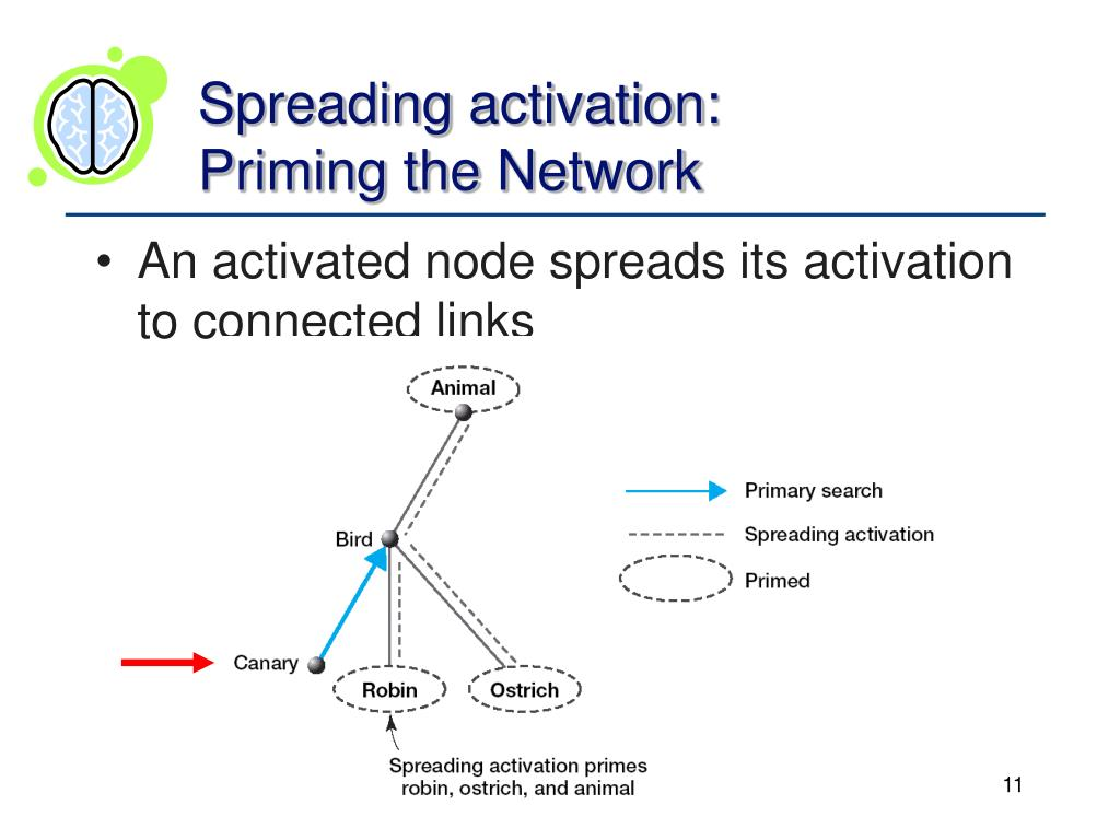 Spreading activation: