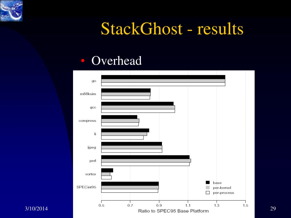 StackGhost - results