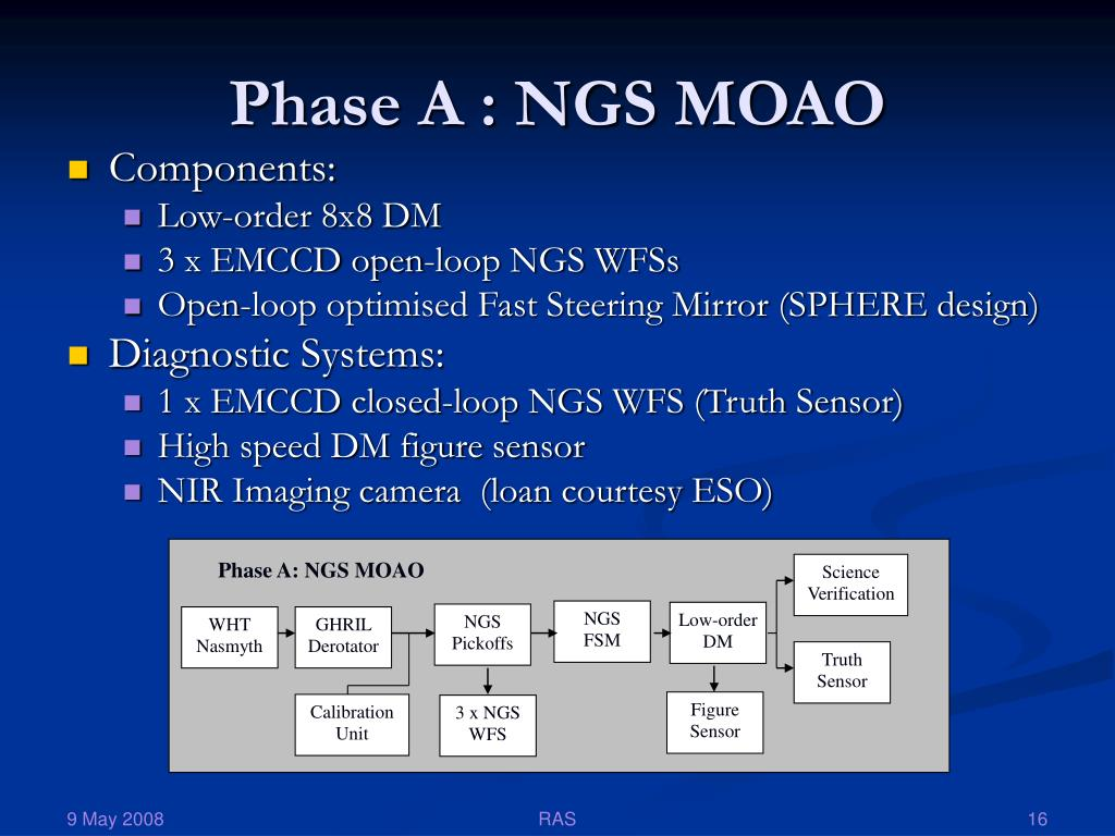 Phase A: NGS MOAO