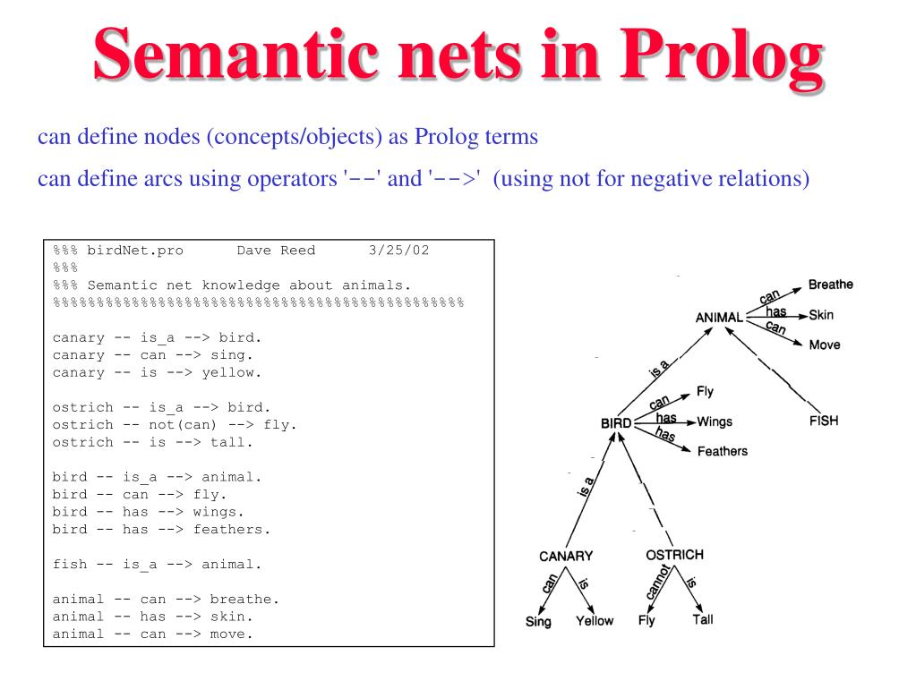 Semantic nets in Prolog