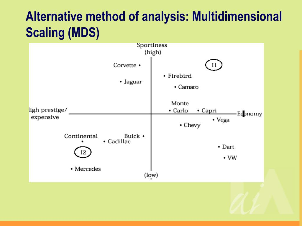 Alternative method of analysis: Multidimensional Scaling (MDS)