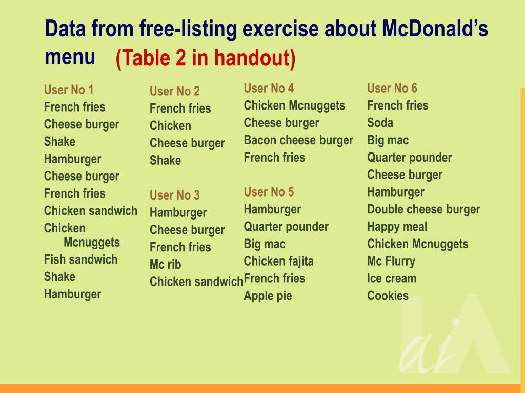 Data from free-listing exercise about McDonald's menu