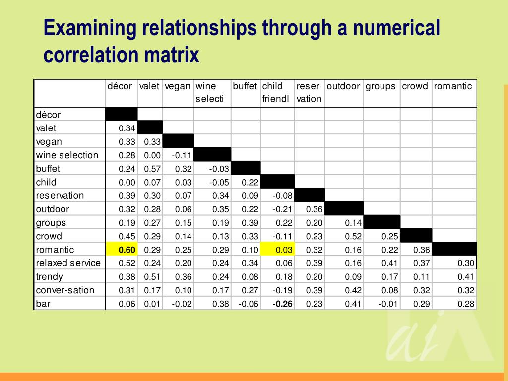 Examining relationships through a numerical correlation matrix