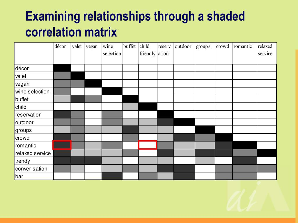 Examining relationships through a shaded correlation matrix