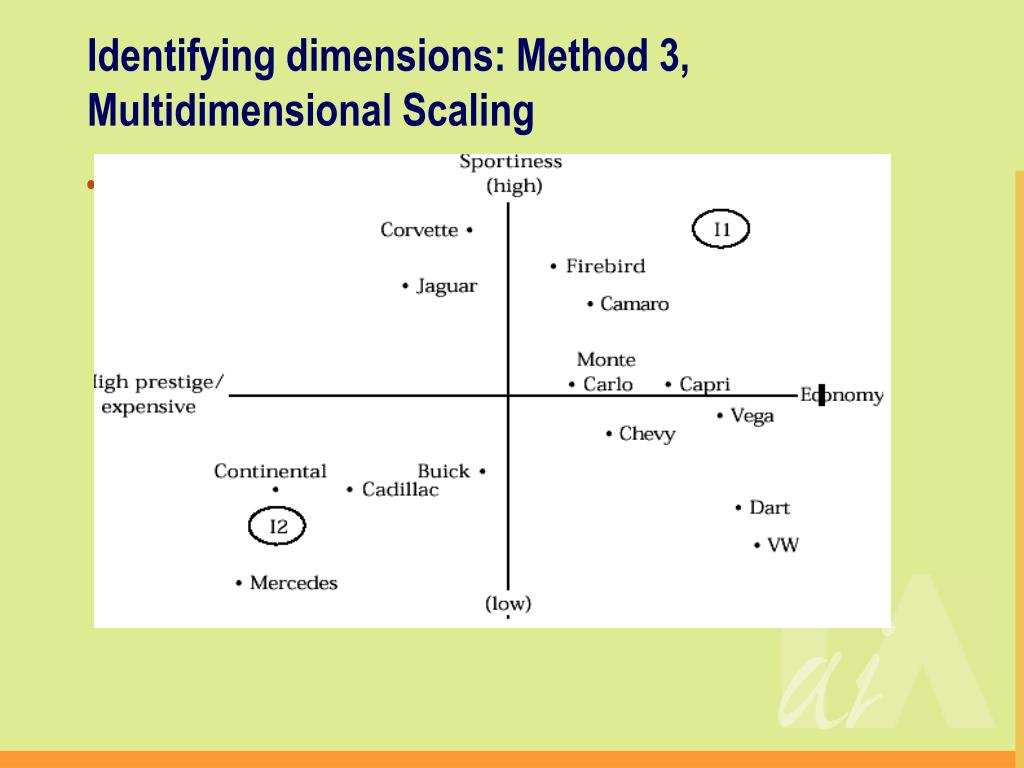 Identifying dimensions: Method 3, Multidimensional Scaling