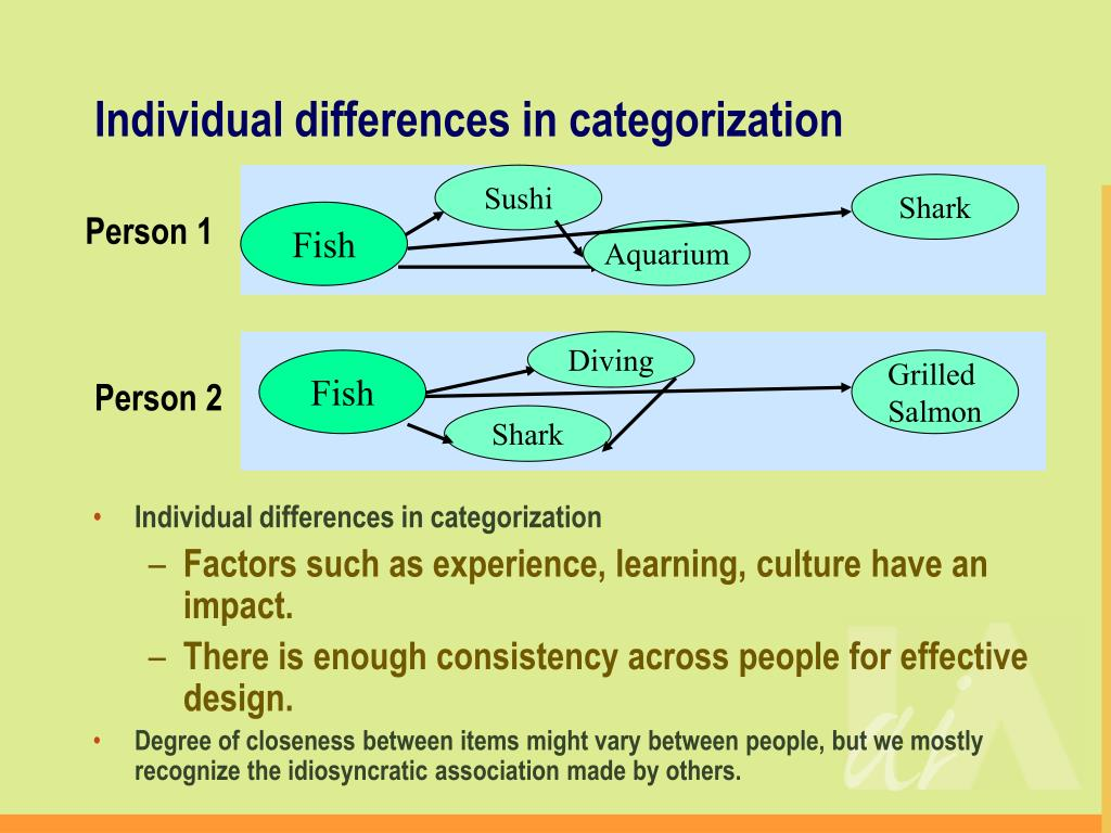 Individual differences in categorization
