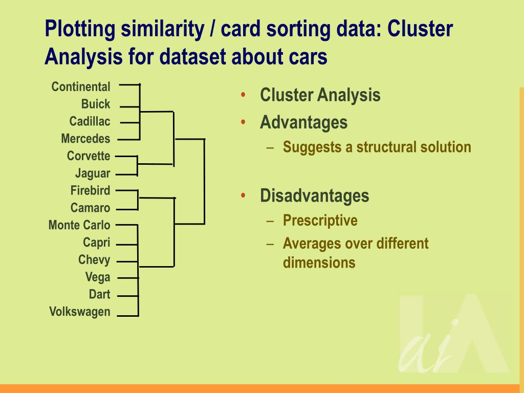 Plotting similarity / card sorting data: Cluster Analysis for dataset about cars