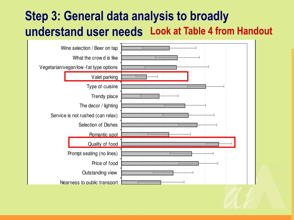Step 3: General data analysis to broadly understand user needs