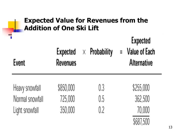 Expected Value for Revenues from the Addition of One Ski Lift