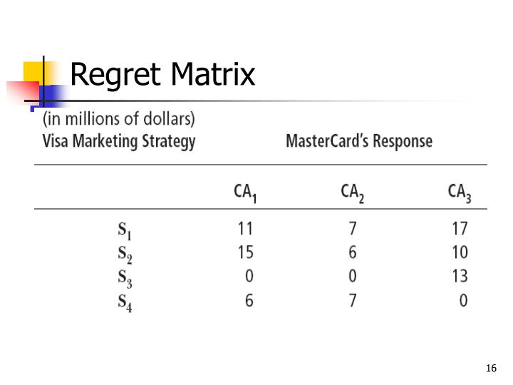 Regret Matrix