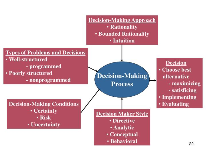 Decision-Making Approach