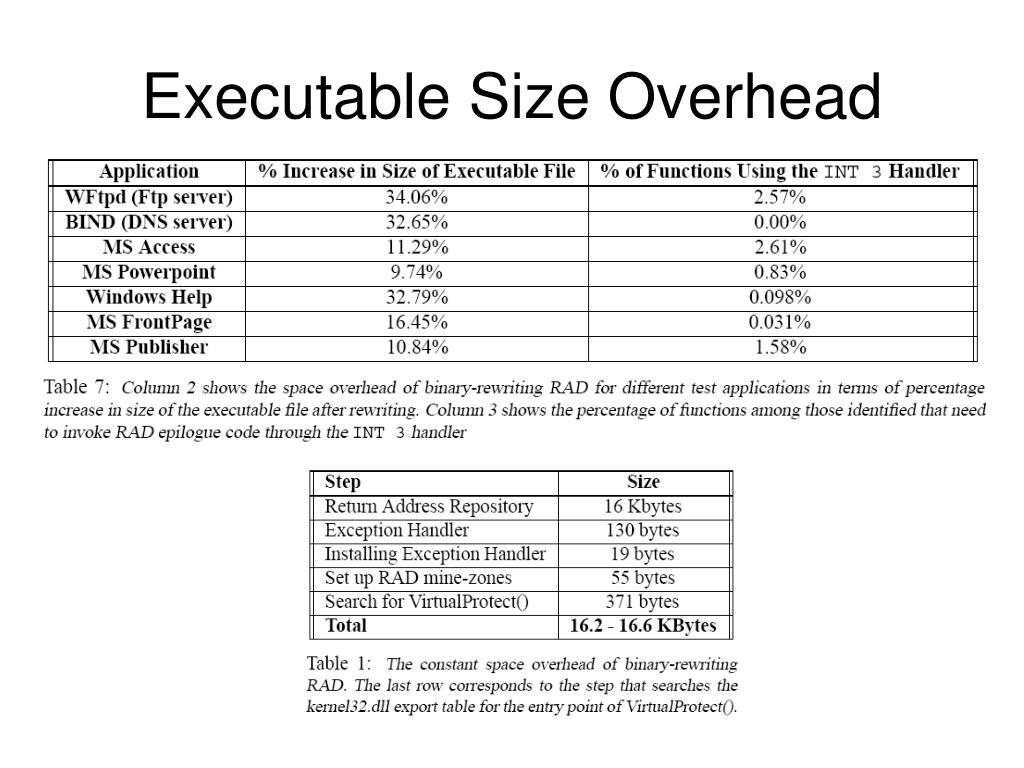 Executable Size Overhead