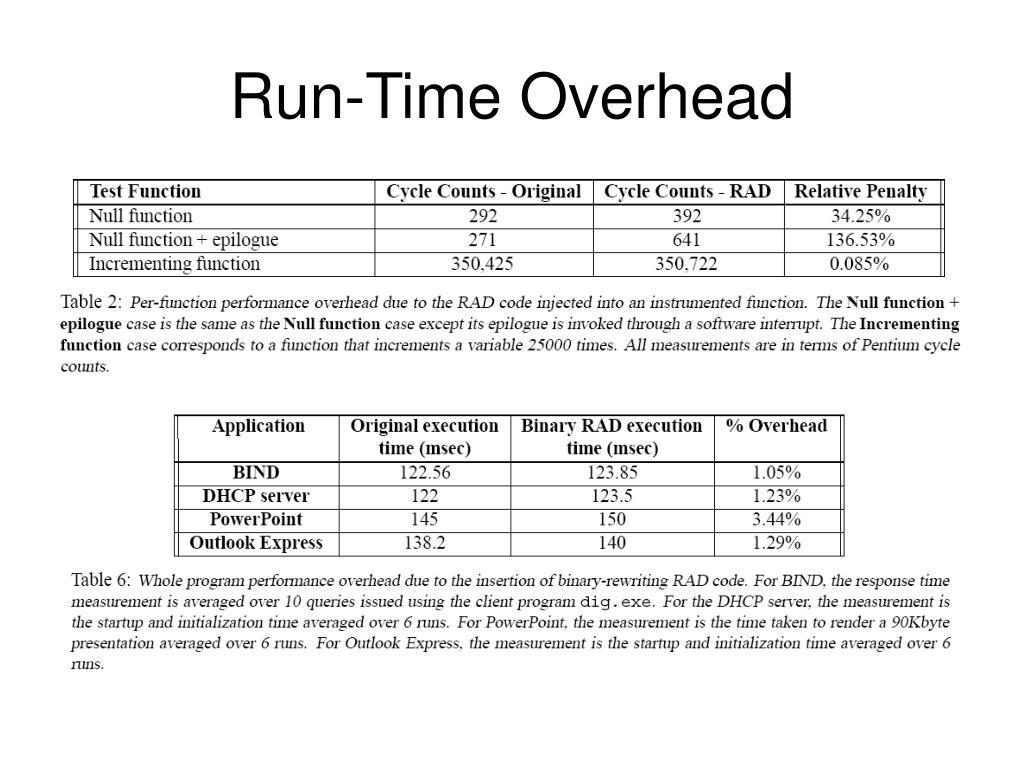 Run-Time Overhead