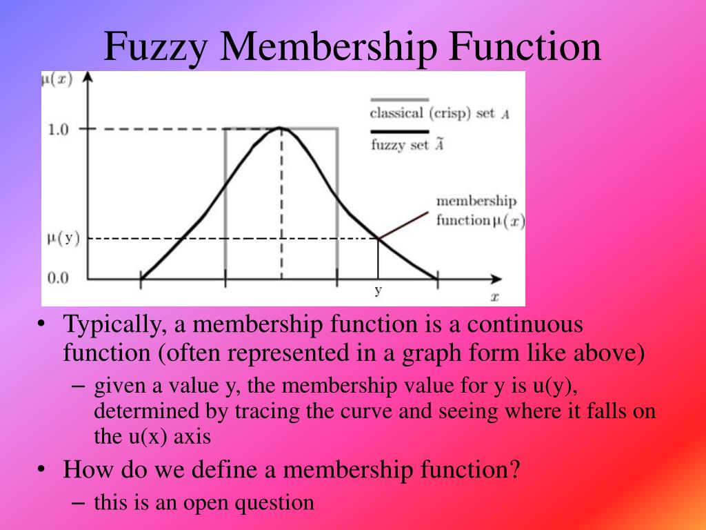 Fuzzy Membership Function