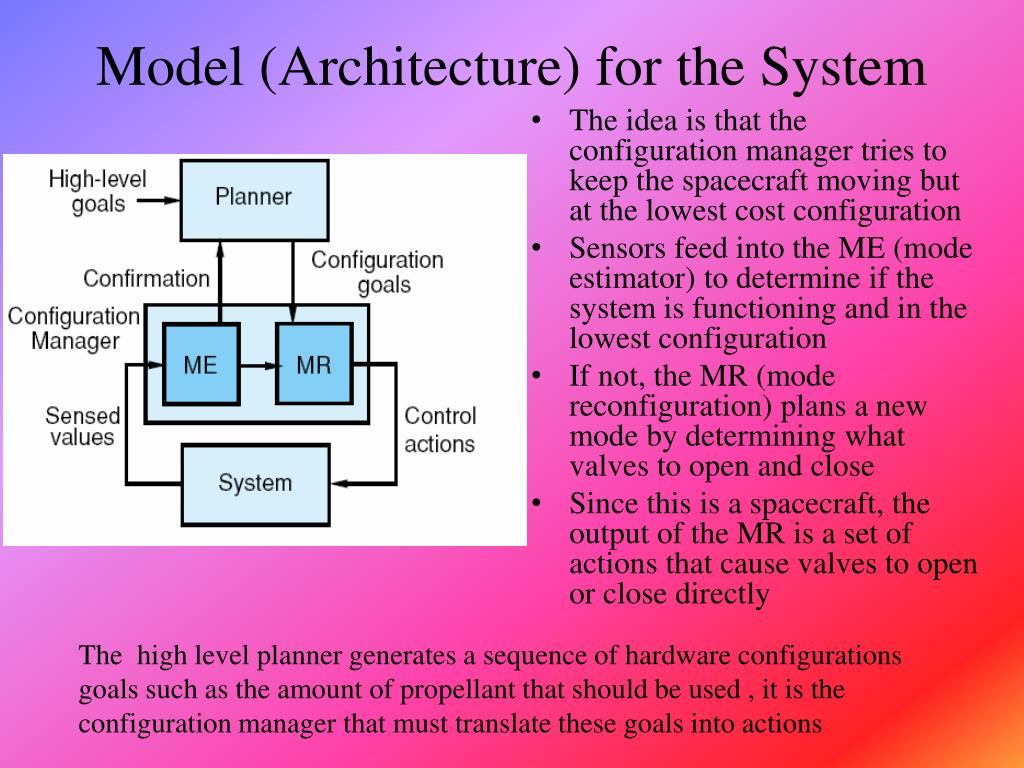 Model (Architecture) for the System